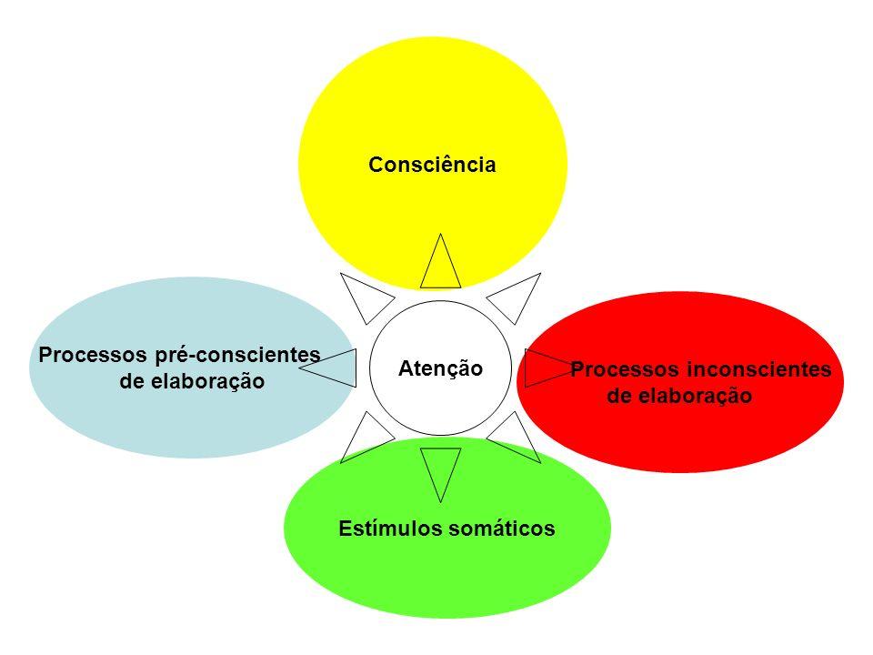 Processos pré-conscientes de elaboração Processos inconscientes de elaboração Consciência Estímulos somáticos Atenção