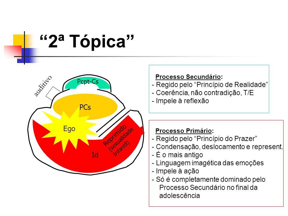 2ª Tópica auditivo Reprimido (sexualidade Infantil) Id Pcpt-Cs PCs Ego Processo Primário: - Regido pelo Princípio do Prazer - Condensação, deslocament