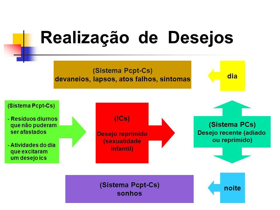 Realização de Desejos (Sistema PCs) Desejo recente (adiado ou reprimido) (Sistema Pcpt-Cs) - Resíduos diurnos que não puderam ser afastados - Atividades do dia que excitaram um desejo ics (ICs) Desejo reprimido (sexualidade Infantil) noite dia (Sistema Pcpt-Cs) sonhos (Sistema Pcpt-Cs) devaneios, lapsos, atos falhos, sintomas