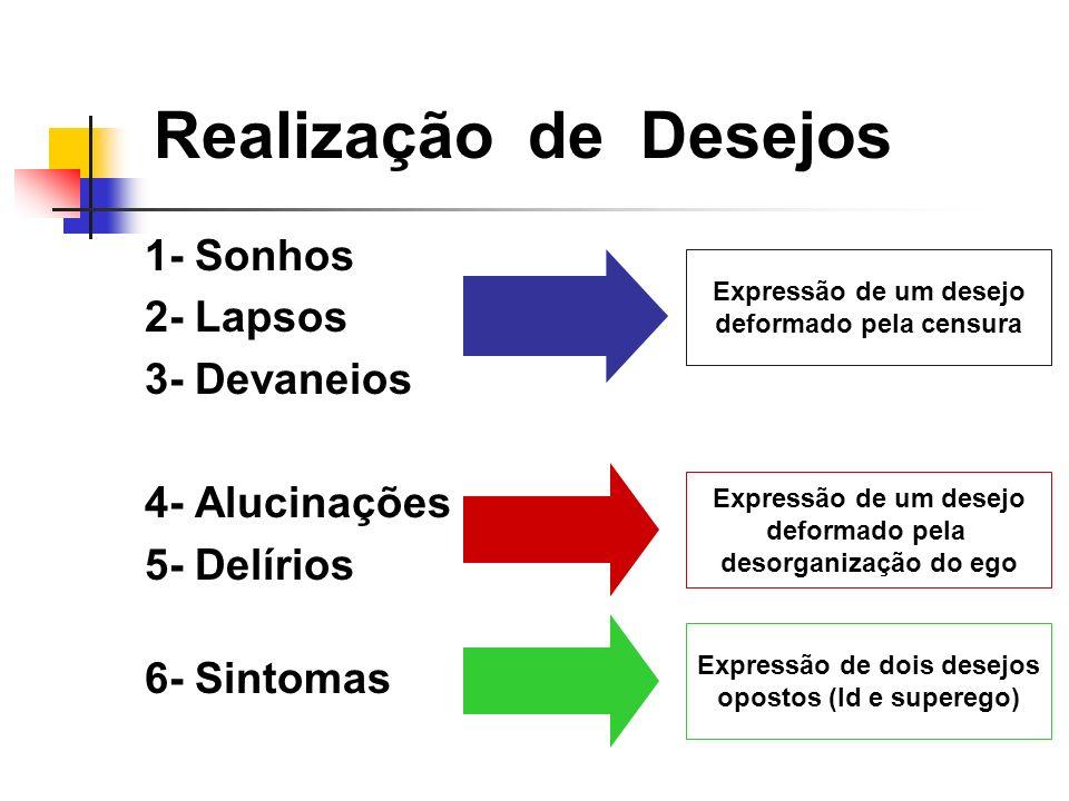 Realização de Desejos 1- Sonhos 2- Lapsos 3- Devaneios 4- Alucinações 5- Delírios 6- Sintomas Expressão de um desejo deformado pela censura Expressão