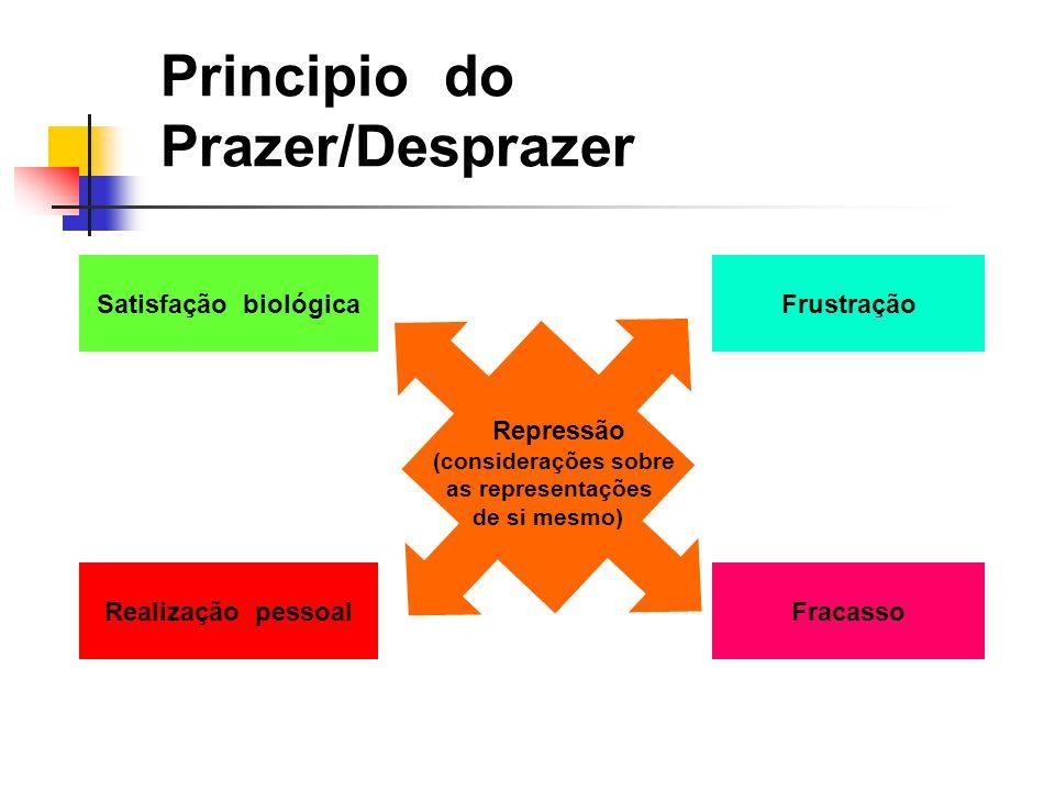 Principio do Prazer/Desprazer Satisfação biológica Realização pessoal Frustração Fracasso Repressão (considerações sobre as representações de si mesmo