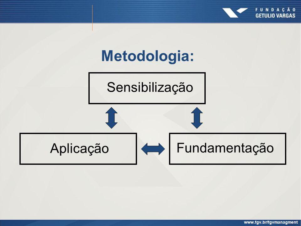 Metodologia: Sensibilização Fundamentação Aplicação