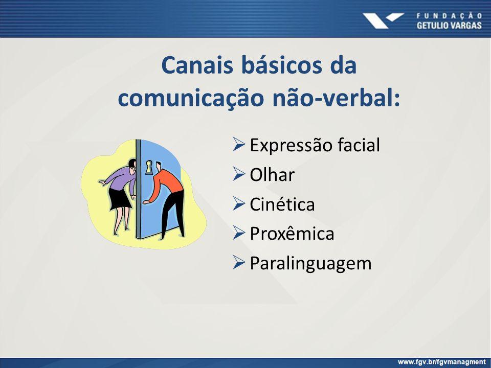 Canais básicos da comunicação não-verbal: Expressão facial Olhar Cinética Proxêmica Paralinguagem