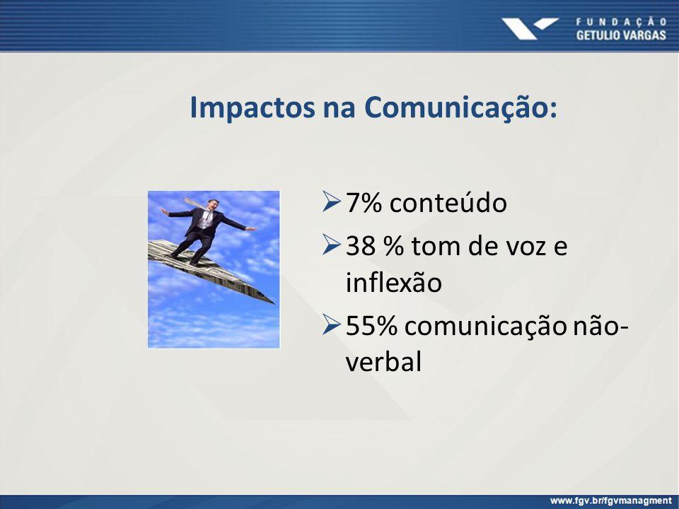 Impactos na Comunicação: 7% conteúdo 38 % tom de voz e inflexão 55% comunicação não- verbal
