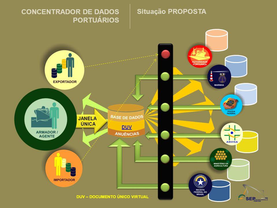 DUV DUV – DOCUMENTO ÚNICO VIRTUAL JANELA ÚNICA CONCENTRADOR DE DADOS PORTUÁRIOS Situação PROPOSTA DUV