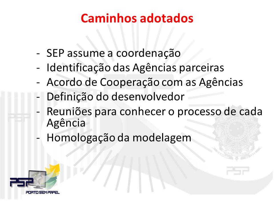 Caminhos adotados -SEP assume a coordenação -Identificação das Agências parceiras -Acordo de Cooperação com as Agências -Definição do desenvolvedor -Reuniões para conhecer o processo de cada Agência -Homologação da modelagem