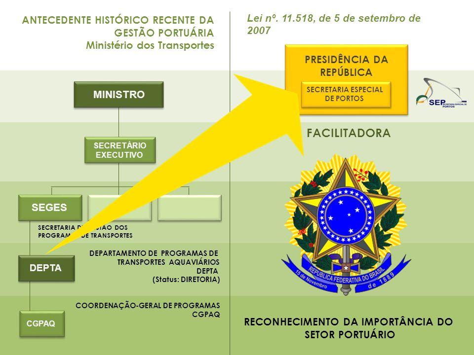 ANTECEDENTE HISTÓRICO RECENTE DA GESTÃO PORTUÁRIA Ministério dos Transportes FACILITADORA DEPARTAMENTO DE PROGRAMAS DE TRANSPORTES AQUAVIÁRIOS DEPTA (Status: DIRETORIA) COORDENAÇÃO-GERAL DE PROGRAMAS CGPAQ SECRETARIA DE GESTÃO DOS PROGRAMAS DE TRANSPORTES PRESIDÊNCIA DA REPÚBLICA SECRETÁRIO EXECUTIVO MINISTRO SECRETARIA ESPECIAL DE PORTOS RECONHECIMENTO DA IMPORTÂNCIA DO SETOR PORTUÁRIO SEGES DEPTA CGPAQ Lei nº.