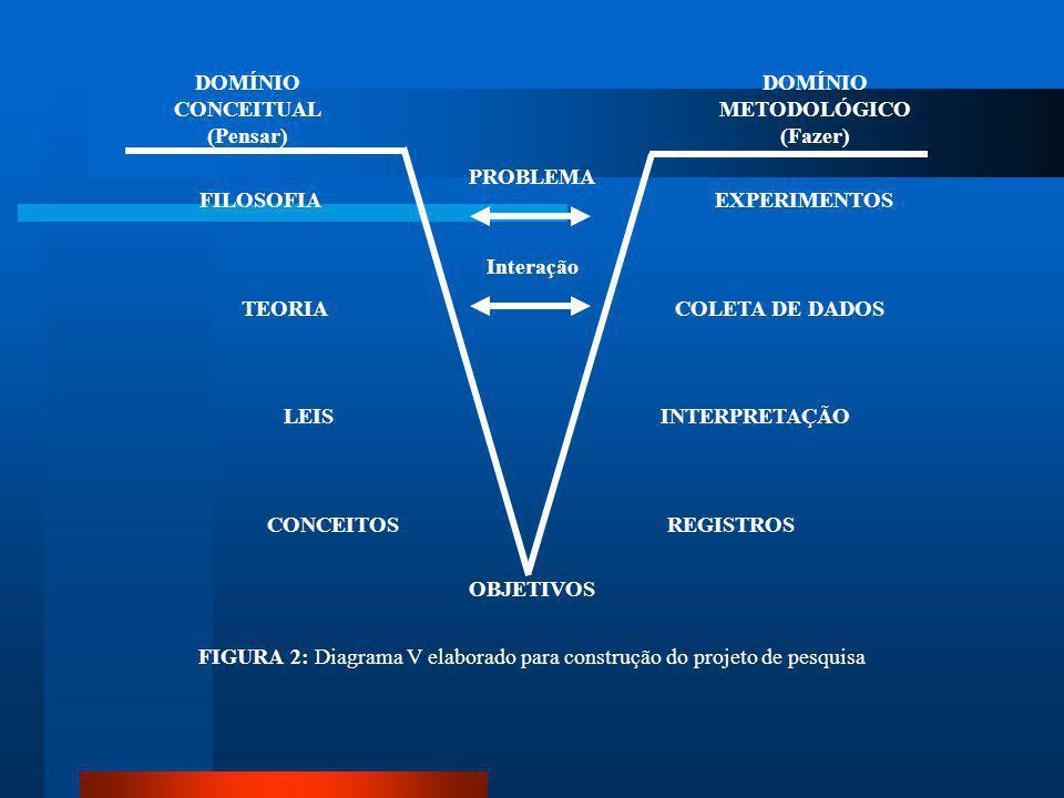 DIAGRAMA V OU VÊ EPISTEMOLOGICO DE GOWIN OU DIAGRAMA V É um instrumento de análise, utilizado na aprendizagem e para fazer análise crítica de trabalho