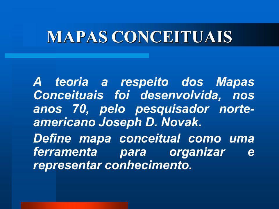 Você já ouviu falar mapas conceituais?