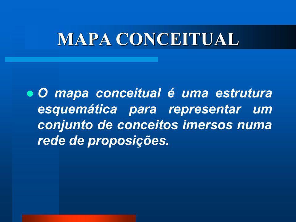 MAPAS CONCEITUAIS A teoria a respeito dos Mapas Conceituais foi desenvolvida, nos anos 70, pelo pesquisador norte- americano Joseph D. Novak. Define m