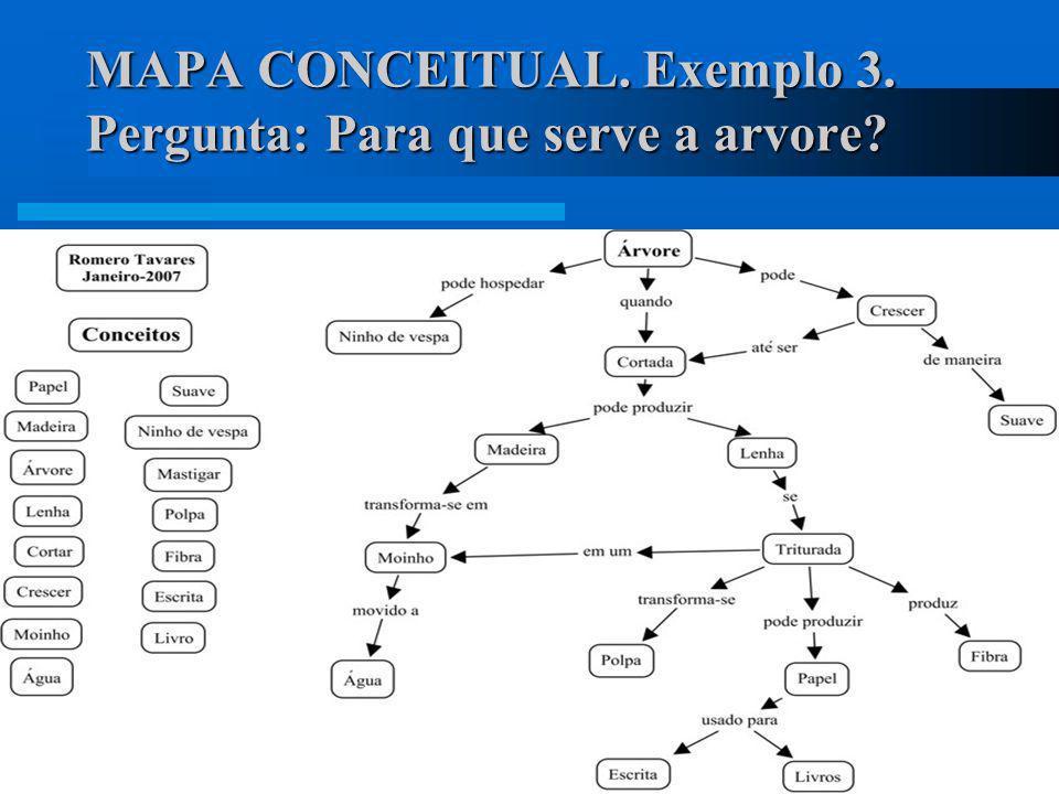 MAPA CONCEITUAL. Exemplo 3. Pergunta: Para que serve a arvore? Mapa conceitual hierárquico A informação é apresentada numa ordem descendente de import