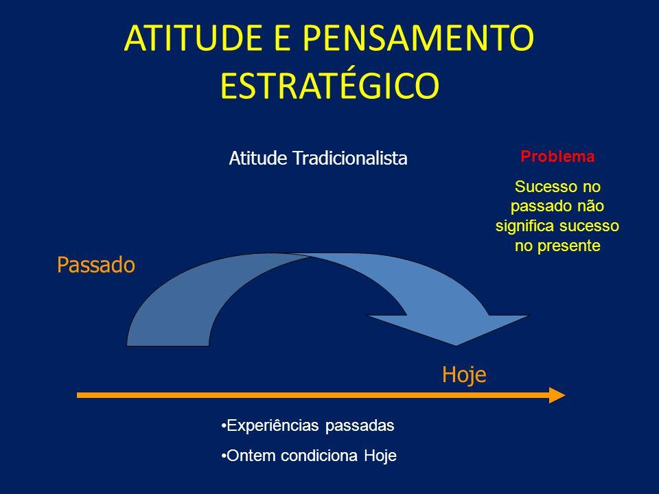 GESTÃO ESTRATÉGICA Efetividade Manter-se no mercado e apresentar resultados positivos permanentemente
