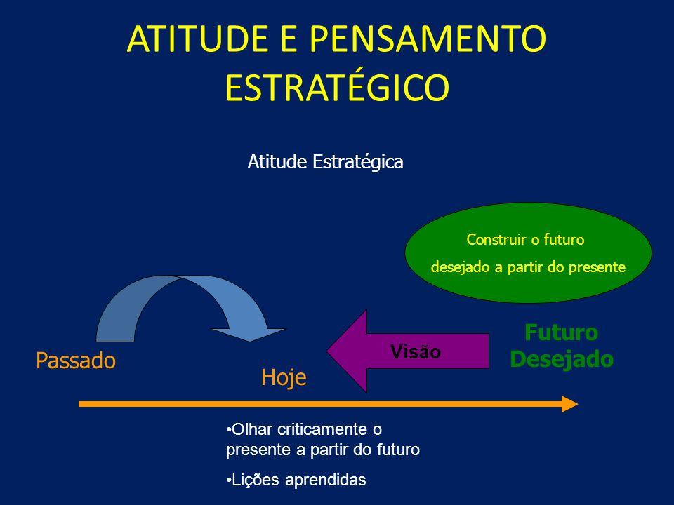 ATITUDE E PENSAMENTO ESTRATÉGICO Atitude Pragmática Passado Hoje Modismos Apenas acontecimentos no Presente Pouca influência do passado Problema Miopi