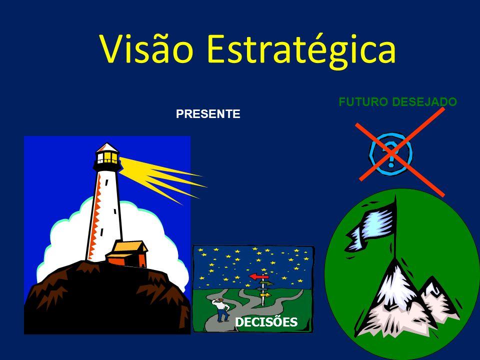 ATITUDE E PENSAMENTO ESTRATÉGICO Atitude Estratégica Passado Hoje Olhar criticamente o presente a partir do futuro Lições aprendidas Futuro Desejado C