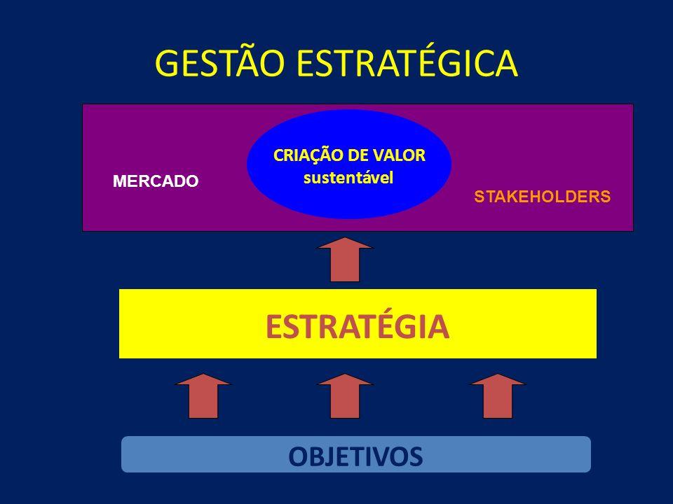 AÇÃO ESTRATÉGICA - SISTÊMICA INTEGRAÇÃO PROCESSOSTECNOLOGIASPESSOAS MODIFICAÇÕES INFLUÊNCIA DO AMBIENTE EXTERNO OPORTUNIDADES/RISCOS/AMEAÇAS