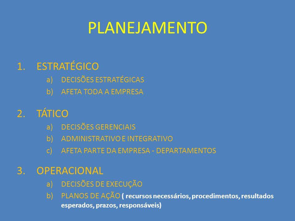 PLANEJAMENTO 1.ESTRATÉGICO a)DECISÕES ESTRATÉGICAS b)AFETA TODA A EMPRESA 2.TÁTICO a)DECISÕES GERENCIAIS b)ADMINISTRATIVO E INTEGRATIVO c)AFETA PARTE DA EMPRESA - DEPARTAMENTOS 3.OPERACIONAL a)DECISÕES DE EXECUÇÃO b)PLANOS DE AÇÃO ( recursos necessários, procedimentos, resultados esperados, prazos, responsáveis)
