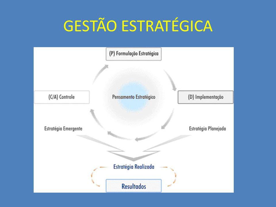 CENÁRIOS OTIMISTACONSERVADORPESSIMISTA VALIDAR A VISÃO E A MISSÃO IDENTIFIQUE TENDÊNCIAS BÁSICAS IDENTIFIQUE AS PRINCIPAIS INCERTEZAS LISTAR FATORES RELEVANTES DEFINIR A SITUAÇÃO ATUAL FRENTE AS TENDÊNCIAS, INCERTEZAS E FATORES RELEVANTES DESCREVER UM CENÁRIO MAIS PROVÁVEL GERAR CENÁRIOS ALTERNATIVOS