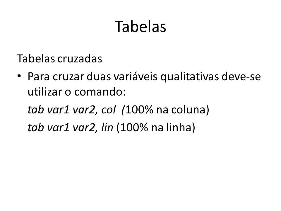 Tabelas Tabelas cruzadas Para cruzar duas variáveis qualitativas deve-se utilizar o comando: tab var1 var2, col (100% na coluna) tab var1 var2, lin (1