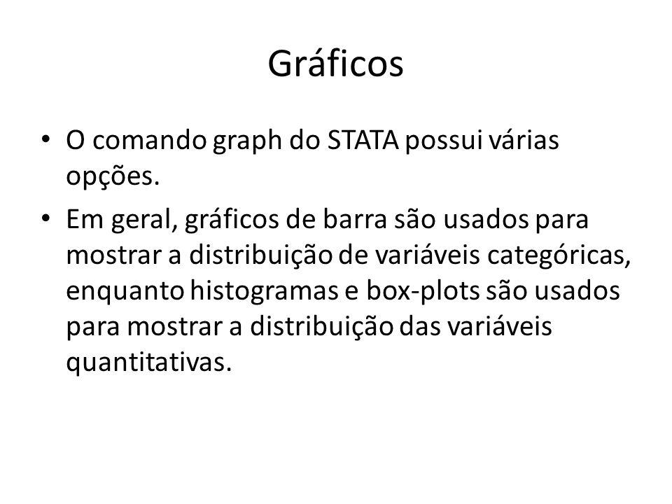 Gráficos O comando graph do STATA possui várias opções. Em geral, gráficos de barra são usados para mostrar a distribuição de variáveis categóricas, e