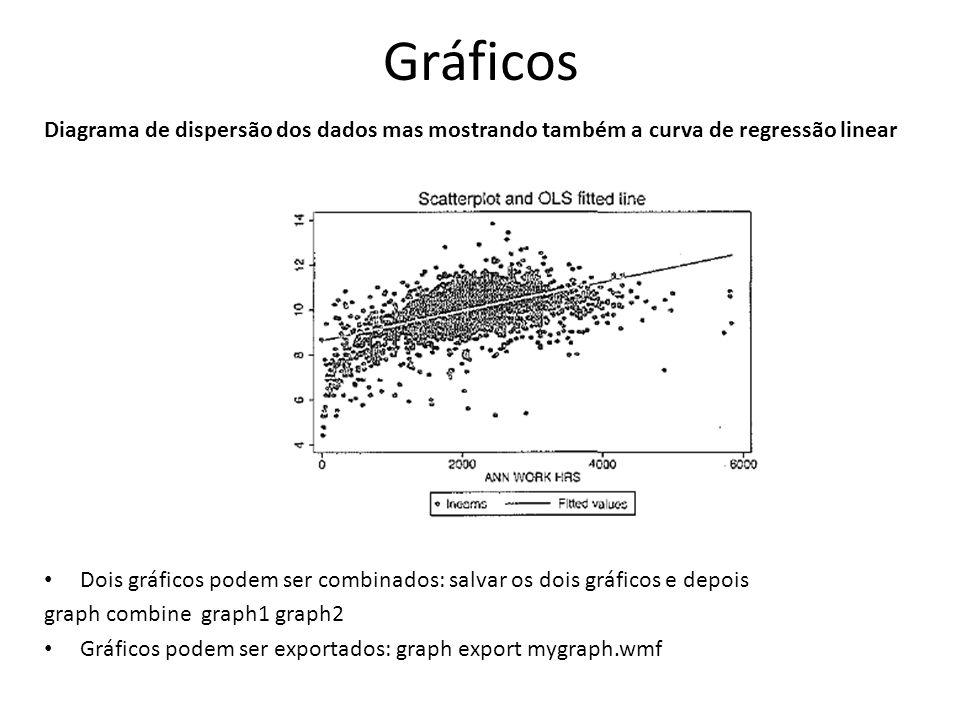 Gráficos Diagrama de dispersão dos dados mas mostrando também a curva de regressão linear Dois gráficos podem ser combinados: salvar os dois gráficos