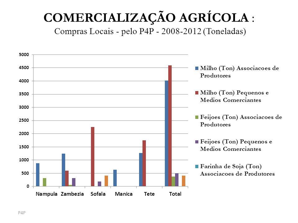 COMERCIALIZAÇÃO AGRÍCOLA : Compras Locais - pelo P4P - 2008-2012 (Toneladas) P4P