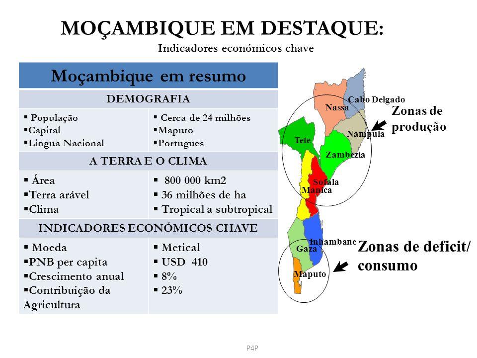 Moçambique em resumo DEMOGRAFIA População Capital Lingua Nacional Cerca de 24 milhões Maputo Portugues A TERRA E O CLIMA Área Terra arável Clima 800 0