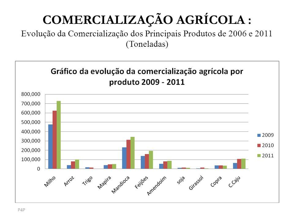 COMERCIALIZAÇÃO AGRÍCOLA : Evolução da Comercialização dos Principais Produtos de 2006 e 2011 (Toneladas) P4P
