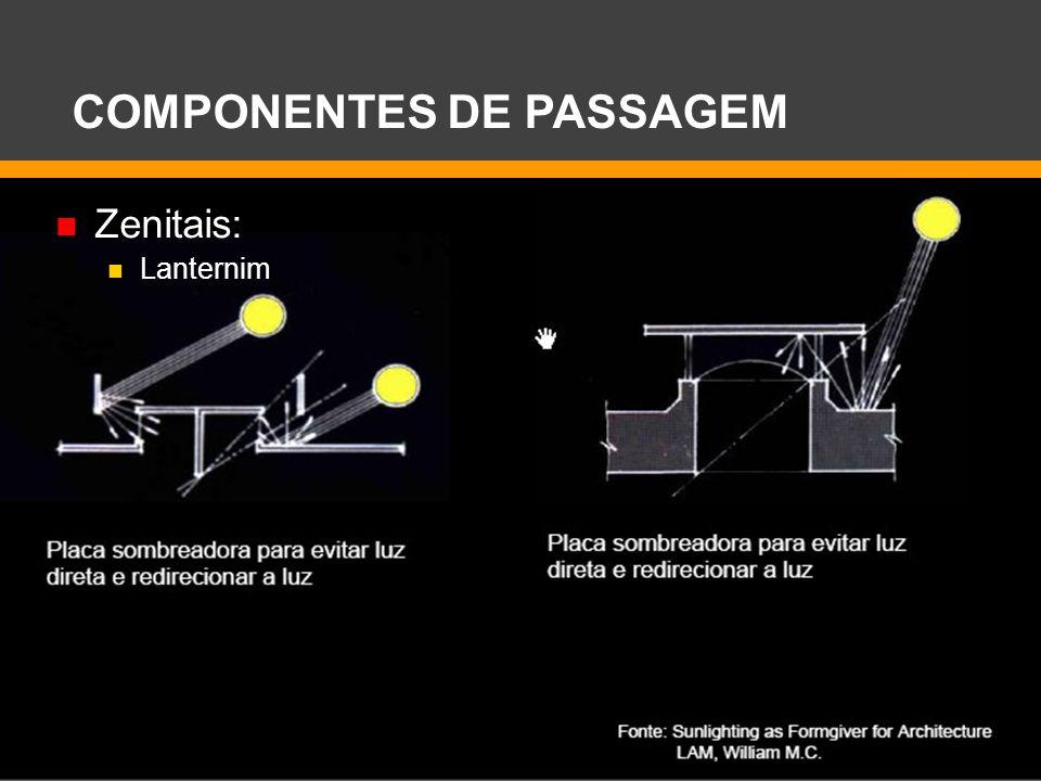 Zenitais: Lanternim COMPONENTES DE PASSAGEM