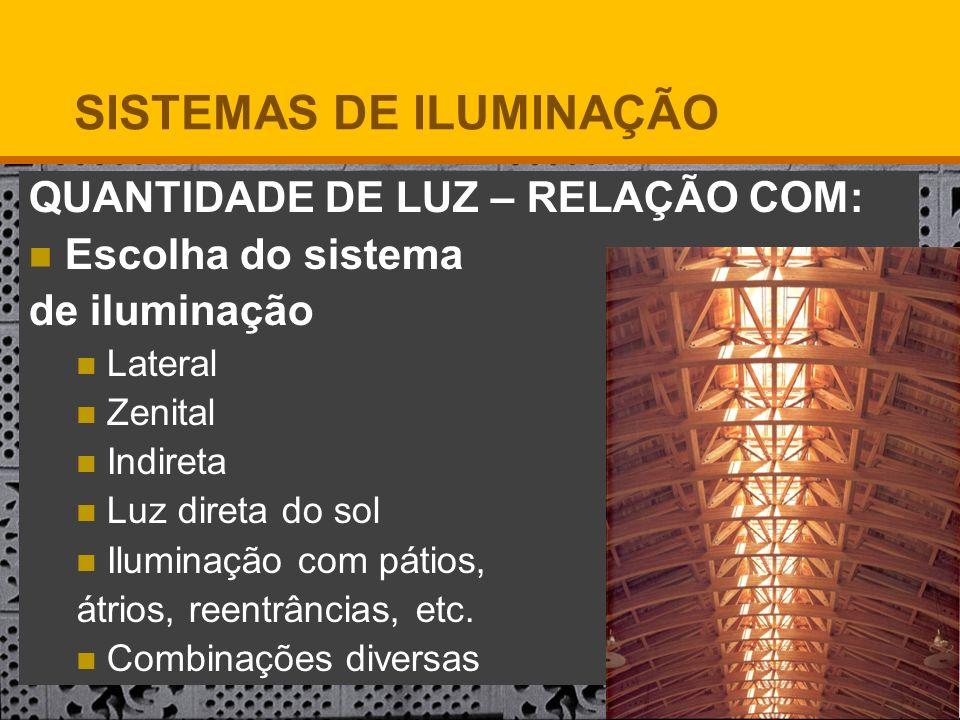 QUANTIDADE DE LUZ – RELAÇÃO COM: Escolha do sistema de iluminação Lateral Zenital Indireta Luz direta do sol Iluminação com pátios, átrios, reentrânci