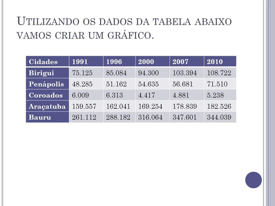 U TILIZANDO OS DADOS DA TABELA ABAIXO VAMOS CRIAR UM GRÁFICO. Cidades19911996200020072010 Birigui 75.12585.08494.300103.394108.722 Penápolis 48.28551.