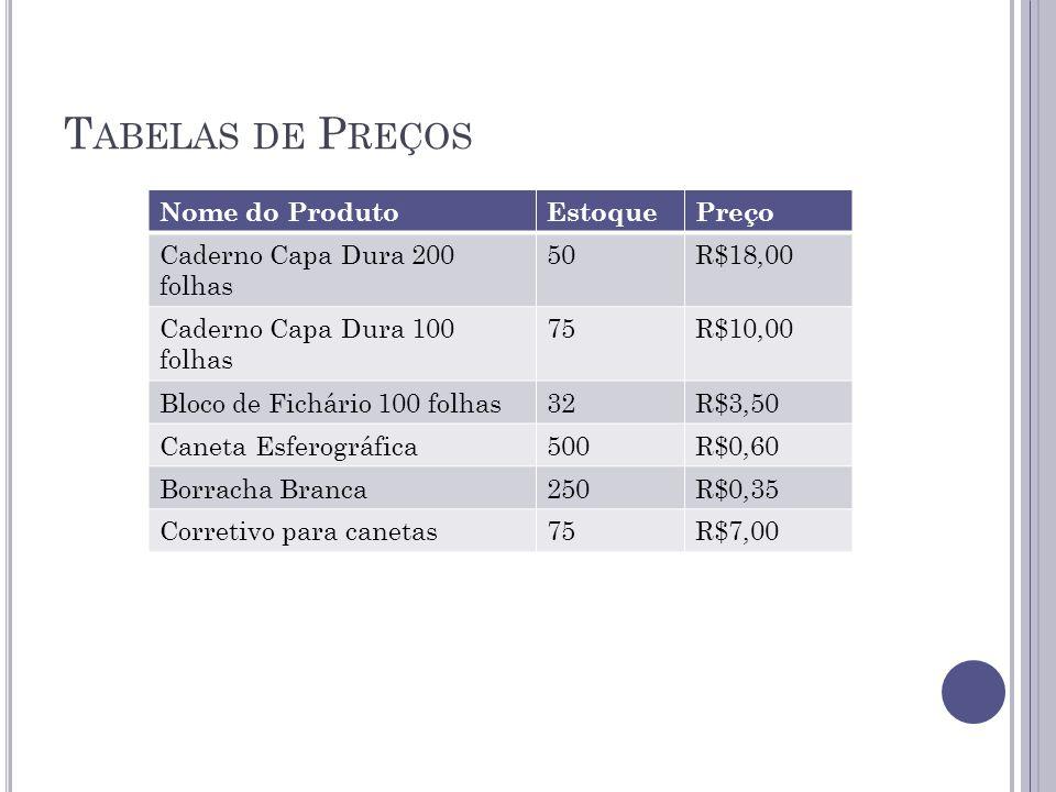 T ABELAS DE P REÇOS Nome do ProdutoEstoquePreço Caderno Capa Dura 200 folhas 50R$18,00 Caderno Capa Dura 100 folhas 75R$10,00 Bloco de Fichário 100 fo