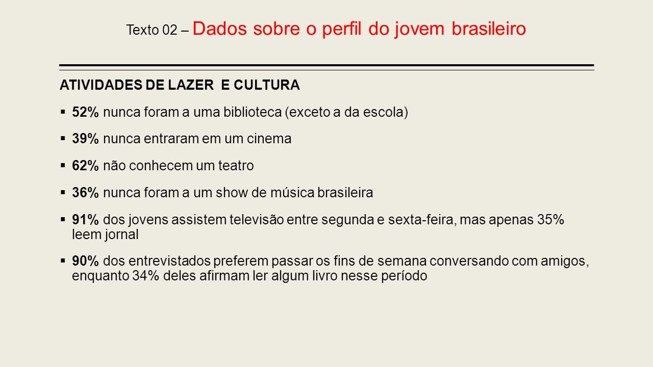 Texto 02 – Dados sobre o perfil do jovem brasileiro ATIVIDADES DE LAZER E CULTURA 52% nunca foram a uma biblioteca (exceto a da escola) 39% nunca entr