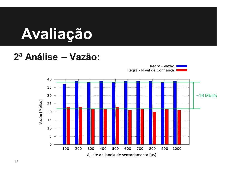 Avaliação 2ª Análise – Vazão: ~16 Mbit/s 16
