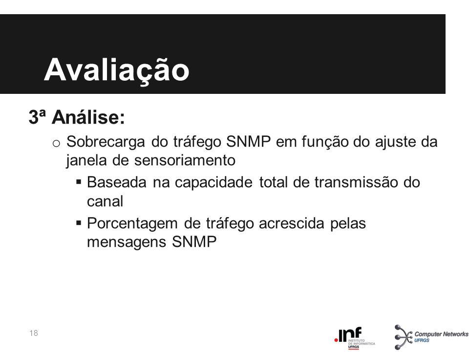 Avaliação 3ª Análise: o Sobrecarga do tráfego SNMP em função do ajuste da janela de sensoriamento Baseada na capacidade total de transmissão do canal