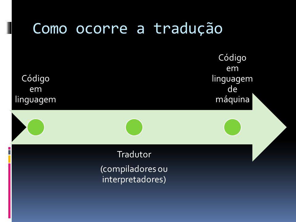 Como ocorre a tradução Código em linguagem Tradutor (compiladores ou interpretadores) Código em linguagem de máquina