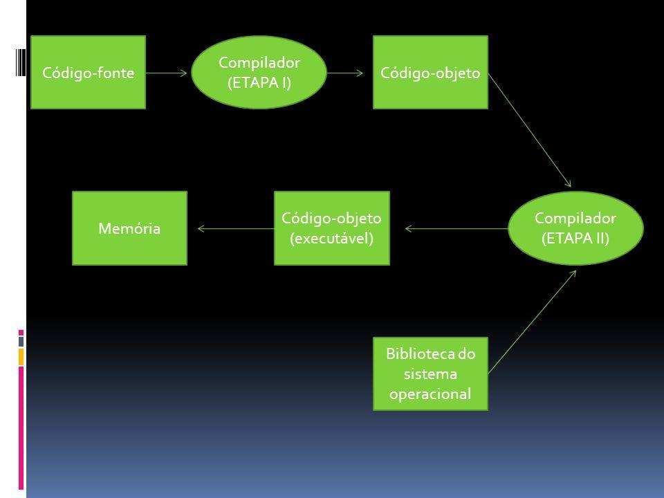 Código-fonte Código-objeto (executável) Código-objeto Memória Biblioteca do sistema operacional Compilador (ETAPA I) Compilador (ETAPA II)