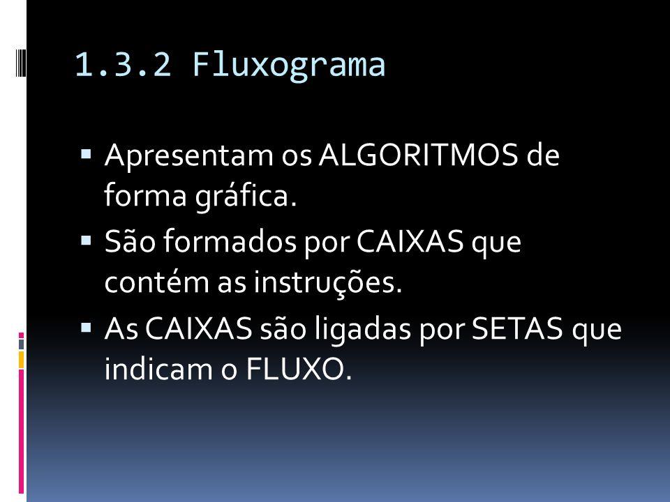 1.3.2 Fluxograma Apresentam os ALGORITMOS de forma gráfica. São formados por CAIXAS que contém as instruções. As CAIXAS são ligadas por SETAS que indi