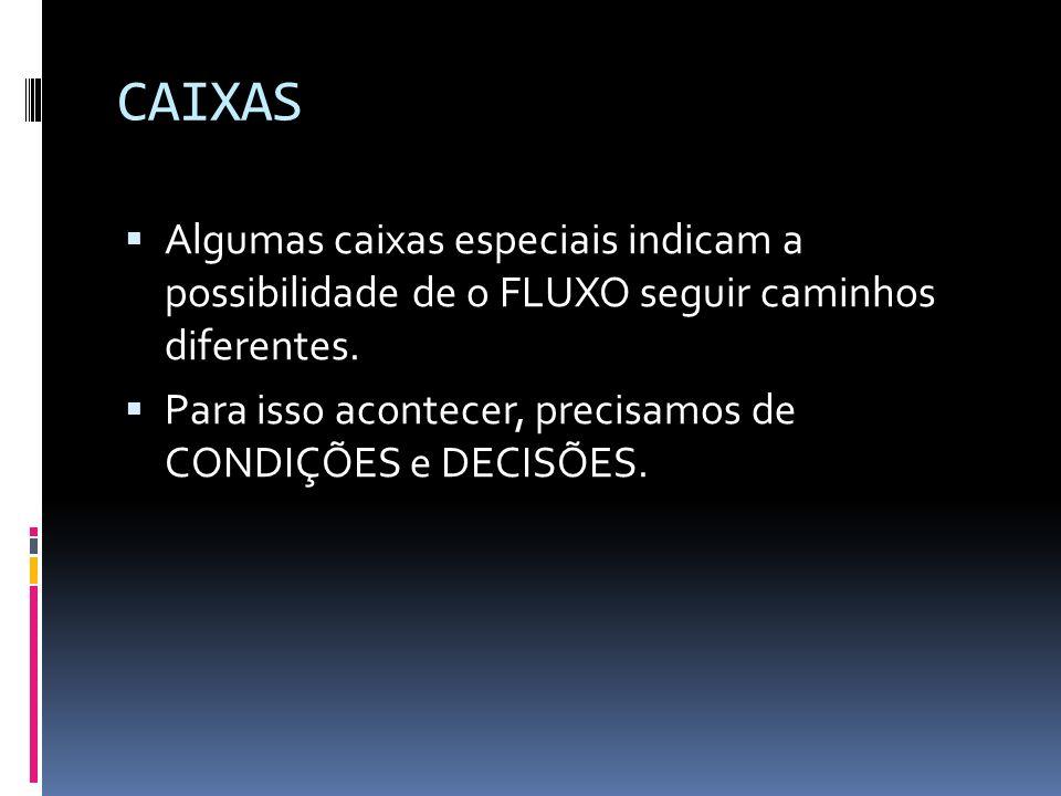 CAIXAS Algumas caixas especiais indicam a possibilidade de o FLUXO seguir caminhos diferentes. Para isso acontecer, precisamos de CONDIÇÕES e DECISÕES