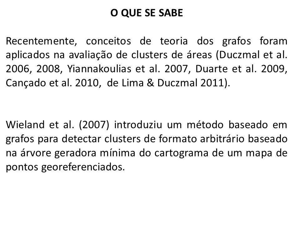O QUE SE SABE Recentemente, conceitos de teoria dos grafos foram aplicados na avaliação de clusters de áreas (Duczmal et al. 2006, 2008, Yiannakoulias