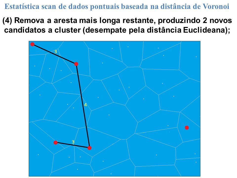 (4) Remova a aresta mais longa restante, produzindo 2 novos candidatos a cluster (desempate pela distância Euclideana); Estatística scan de dados pont