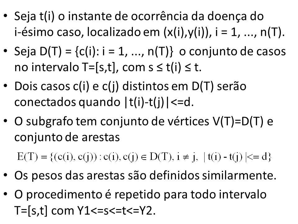 Seja t(i) o instante de ocorrência da doença do i-ésimo caso, localizado em (x(i),y(i)), i = 1,..., n(T). Seja D(T) = {c(i): i = 1,..., n(T)} o conjun