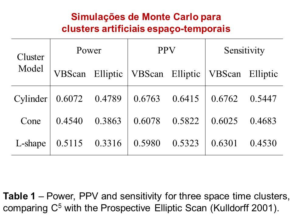 Cluster Model PowerPPVSensitivity VBScanEllipticVBScanEllipticVBScanElliptic Cylinder0.60720.47890.67630.64150.67620.5447 Cone0.45400.38630.60780.5822