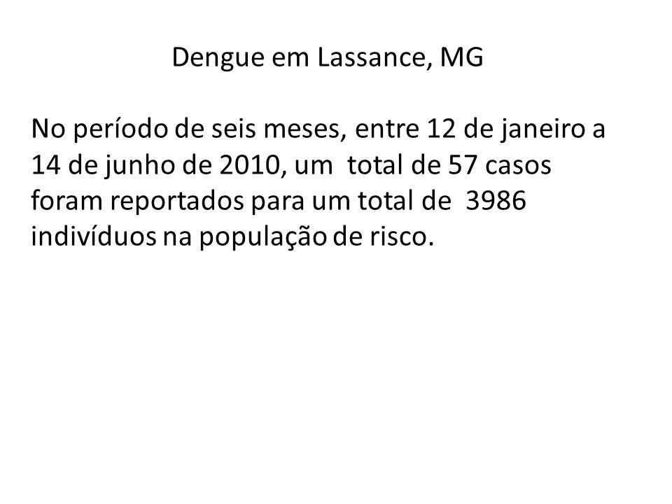 Dengue em Lassance, MG No período de seis meses, entre 12 de janeiro a 14 de junho de 2010, um total de 57 casos foram reportados para um total de 398