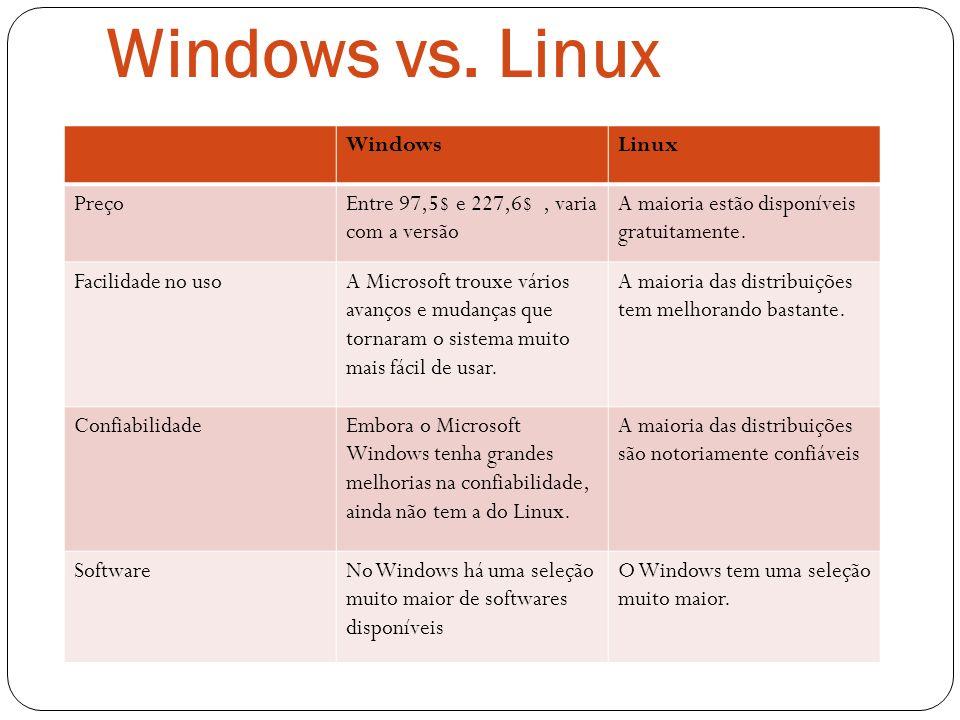 Windows vs. Linux WindowsLinux PreçoEntre 97,5$ e 227,6$, varia com a versão A maioria estão disponíveis gratuitamente. Facilidade no usoA Microsoft t