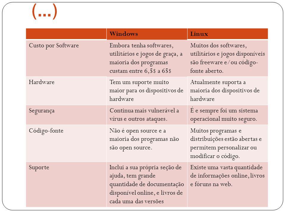 (…) WindowsLinux Custo por SoftwareEmbora tenha softwares, utilitários e jogos de graça, a maioria dos programas custam entre 6,5$ a 65$ Muitos dos softwares, utilitários e jogos disponíveis são freeware e/ou código- fonte aberto.