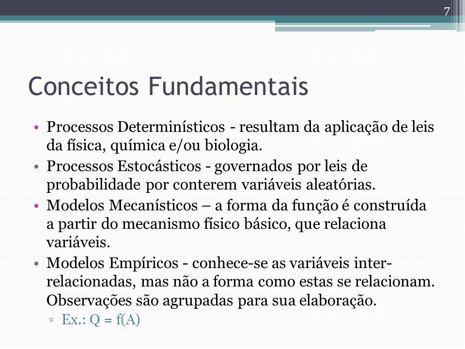 Conceitos Fundamentais Processos Determinísticos - resultam da aplicação de leis da física, química e/ou biologia. Processos Estocásticos - governados