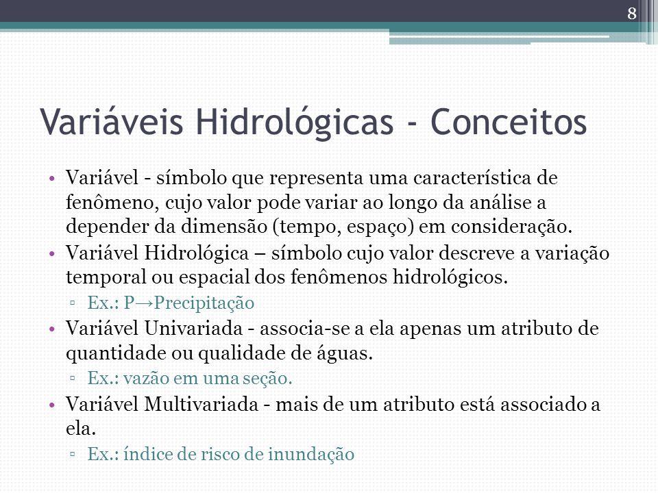 Variáveis Hidrológicas - Conceitos Variável - símbolo que representa uma característica de fenômeno, cujo valor pode variar ao longo da análise a depe