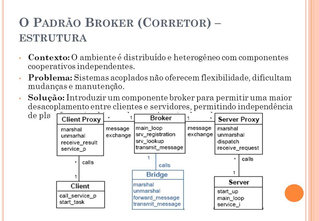 O P ADRÃO B ROKER (C ORRETOR ) – ESTRUTURA Contexto: O ambiente é distribuído e heterogêneo com componentes cooperativos independentes. Problema: Sist