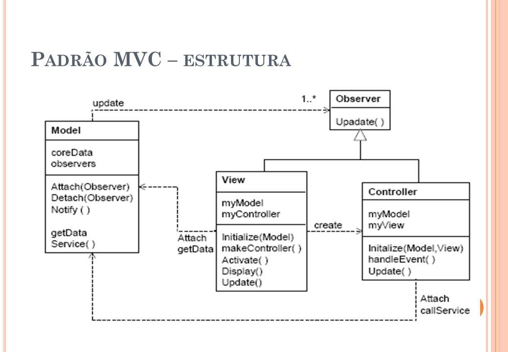 P ADRÃO MVC – ESTRUTURA