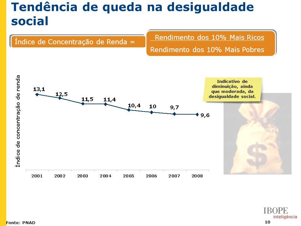10 Tendência de queda na desigualdade social Fonte: PNAD Índice de Concentração de Renda = Rendimento dos 10% Mais Ricos Rendimento dos 10% Mais Pobre